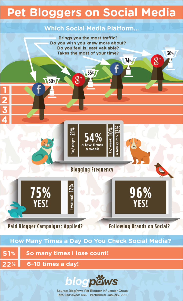 infographic_blogpaws_pet_bloggers_social